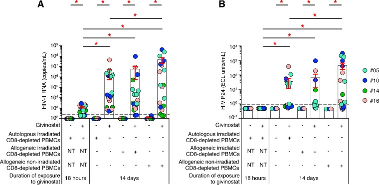 Prolonged/repeated exposure of resting memory CD4 T cells to HDACis is the primary mechanism responsible for efficient induction of HIV-1 replication by HDACi. (A) Levels of HIV-1 RNA (copies per milliliter) induced following givinostat treatment ( n = 4; 5 replicates). (B) Levels of P24 (ECL units per milliliter) induced following givinostat treatment ( n = 4; 5 replicates). Subjects were color coded, and each color corresponds to a subject. US, unstimulated or unexposed. Histograms correspond to the mean, and red error bars correspond to the SEM. Red asterisks indicate statistical significance ( P