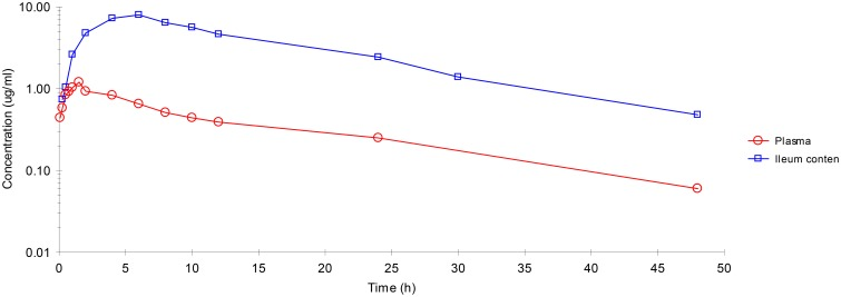 Enrofloxacin concentration-time profiles plotted for plasma, ileum content after IM administration . Values are mean ± SD ( n = 6).