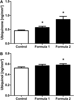Increase in ubiquinone and ubiquinol content within the epidermis after treatment with Q10‐containing formulas. Following a 14‐day treatment with formula 1 and formula 2 ubiquinone (A) and ubiquinol (B) levels were determined within the epidermis obtained from treated forearm skin compared with untreated control skin. Results are depicted as mean ± SEM (20–66 years; n = 73). Significant differences are marked with an asterisk [* P