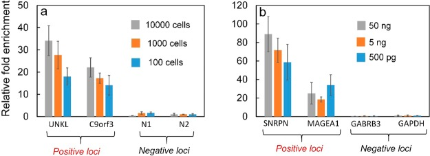 Microfluidic ChIP-qPCR and MeDIP-qPCR conducted using our device. (a) qPCR analysis of ChIP DNA at two known positive loci and two negative loci using cross-linked cells from 10,000 to 100 cells. (b) qPCR analysis of MeDIP DNA at two known positive loci and two negative loci using single-stranded gDNA ranging from 50 ng down to 500 pg.