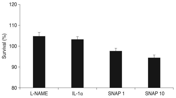 Effect of N ω -nitro-L-arginine methyl ester (L-NAME), interleukin-1α (IL-1α), and S -nitroso- N -acetyl-penicillamine (SNAP) on the survival of trabecular meshwork cells. L-NAME, IL-1α, and SNAP did not have different effects on survival compared with the control ( p > 0.05). Values are presented as means ± standard error of the mean.