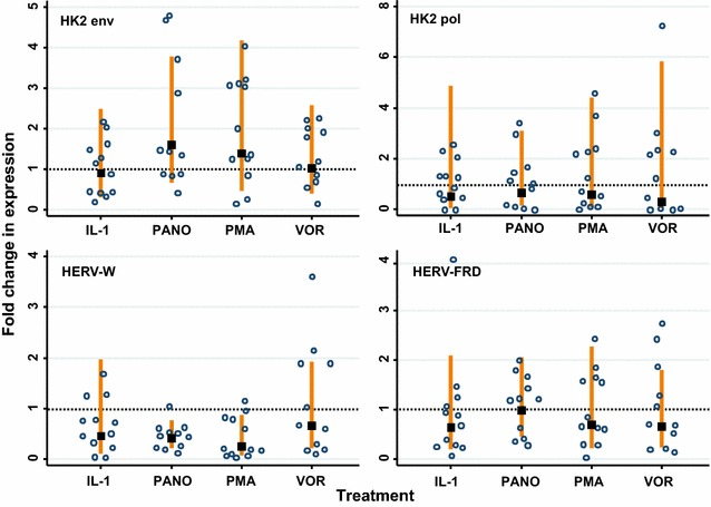The HDAC inhibitors panobinostat and vorinostat do not increase HERV expression in U1 cells. The HERVs analysed were: HK2 env , HK2 pol , HERV-W env (syncytin-1) and HERV-FRD env (syncytin-2). The fold change in HERV expression following drug treatment was compared to the untreated control ( lines show 95 % CI) and was calculated relative to GAPDH expression. The doses of the drugs used were vorinostat (1 μM/well), panobinostat (0.1 μM/well), PMA (0.1 μg/μL) and IL-1β (10 pg/mL). The data points represent the relative fold change in expression normalised with GAPDH ( lines show 95 % CI) for up to three replicates ( lines show 95 % CI) in four independent experiments. A significant change of expression (i.e. higher than the untreated cells) would show the 95 % CI to be higher than and not overlap the dashed horizontal line which indicates 1× relative fold change (two-sided test)