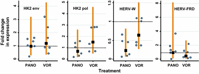The HDAC inhibitors panobinostat and vorinostat do not increase HERV expression in U1 cells following treatment with higher doses of the drugs for 5 h. The doses of the drugs used in this experiments were: vorinostat 1 μM/well, panobinostat 0.1 μM/well and PMA 0.1 μg/μL. The HERVs analysed were: HK2 env , HK2 pol , HERV-W env (syncytin-1) and HERV-FRD env (syncytin-2). The fold change in HERV expression following drug treatment was compared to the untreated control ( lines show 95 % CI) and was calculated relative to GAPDH expression. The data points represent the relative fold change in expression normalised with GAPDH ( lines show 95 % CI) for up to three replicates in two independent experiments. A significant change of expression (i.e. higher than the untreated cells) would show the 95 % CI to be higher than and not overlap the dashed horizontal line which indicates 1× relative fold change (two-sided test)