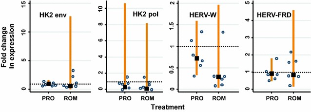 Romidepsin and Prostratin do not increase HERV expression in U1s. The HERVs analysed were: HK2 env , HK2 pol , HERV-W env (syncytin-1) and HERV-FRD env (syncytin-2). The fold change in HERV expression following drug treatment was compared to the untreated control ( lines show 95 % CI) and was calculated relative to GAPDH expression. Romidepsin and prostratin were used at final concentrations of 0.2 and 1 μM, respectively. The data points represent the relative fold change in expression normalised with GAPDH ( lines show 95 % CI) in two independent experiments. A significant change of expression (i.e. higher than the untreated cells) would show the 95 % CI to be higher than and not overlap the dashed horizontal line which indicates 1× relative fold change (two-sided test)