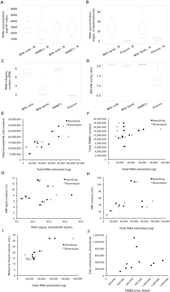 RNA enriched in miRNA in HM cells and fat, and maternal PBMCs and plasma, and associations with HM components. (A , B) RNA concentration of HM cells, PBMCs, HM fat, and plasma, obtained with NanoDrop 2000 (N) and the Bioanalyzer 2100 (B). (C,D) RNA integrity measured by the Bioanalyzer 2100, and RNA purity (260/280 ratio) using NanoDrop 2000 in all four sample groups. (E,F) Associations between total RNA eenriched in miRNA and HM cell content or maternal blood PBMC content using Bioanalyzer 2100 and Nanodrop 2000. (G) HM fat content (%) and RNA concentration of HM fat (ng). (H,I) Associations between HM volume or maternal blood volume with the total RNA enriched in miRNA. (J) Association between PBMC content of blood and HM cell content.