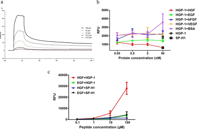 Physicochemical properties of <t>HGF</t> targeting peptide a. K D of HGP-1 binding to HGF was determined by SPR technique. b. The assessment of binding competition between various proteins and HGF by fluorescence-based ELISA assay post 1.5-hour incubation. Proteins at the concentrations of 0.05 nM, 0.5 nM, 5 nM and 50 nM mixed with 10 μM FITC-labeled HGP-1 were the liquid phase ( n = 5). c. The binding activity between HGP-1 to HGF and <t>EGF</t> were measured by fluorescence-based direct ELISA assay post 1.5-hour incubation. HGP-1 at the concentrations of 0.1 μM, 1 μM, 10 μM, 100 μM were used ( n = 3). Values were mean ± SEM.
