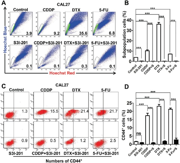 STAT3 inhibition attenuates chemo reagents enriched CSCs population in vitro A. Representative images of 10 μM cisplatin (CDDP), 10 μM Docetaxel (DTX) and 15 μM 5-fluoracil (5-FU) enrichment side population, which may attenuate by combined treatment of S3I-201. B. Quantification of side population. C. STAT3 inhibition by S3I-201 effectively reduced DTX, CDDP, 5-FU enriched CD44 + population as compared with single reagent counterpart. D. Quantification of side population. Data shown are representative of three individual experiments.