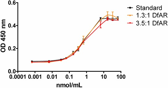 ELISA assay of binding affinity for mesothelin extra cellular domain with AMA conjugated to chelator, ratio 1:1.3 (yellow) and ratio 1:3.5 (red) compared to control (AMA, black) N = 3 for each ratio. X-axis depicts the amount of antibody added in nmol/mL; the Y-axis represents the optical density of the fluorescent signal at 450 nm.