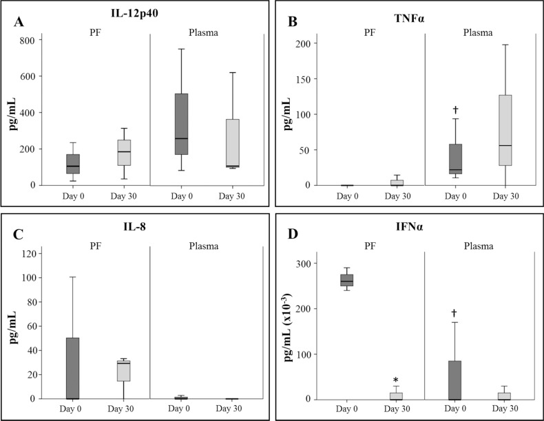 <t>Cytokines</t> levels in pericardial fluid and plasma samples. Cytokines levels were determined before CDCs administration and 30 days post-administration using the Luminex xMAP technology. * Statistically significant differences ( p