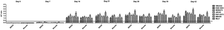 Test results from two commercial PRRS <t>ELISA</t> kits applied to 476 serum samples sequentially collected from PRRS-negative pigs challenged with 7 different <t>PRRSV</t> strains. *The horizontal line indicates the cut-off value (0.4) for positivity.