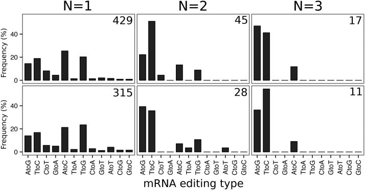 Impact of biological replication on mRNA editing discovery. Distribution (in %) of unbiased mRNA editing events across the 12 classes of substitution according to the number of replicates they are detected in, ranging from N = 1 to N = 3, in white adipose tissue (WAT) and liver. The first two classes (AtoG and TtoC) are associated to ADAR-mediated RNA editing, and the next two (CtoT and GtoA) to APOBEC-meditated RNA editing. At the top-right of each graph, the total number of RNA editing events detected for a given number of replicates is shown. ADAR: Adenosine deaminases acting on RNA. APOBEC: Apolipoprotein B mRNA editing enzyme, catalytic polypetide-like.
