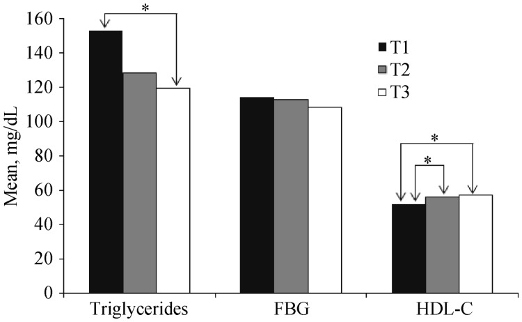 Mean differences of triglycerides, <t>FBG,</t> <t>HDL-C</t> between the tertiles of upper leg length in elderly adults after adjusting for age and gender. * P