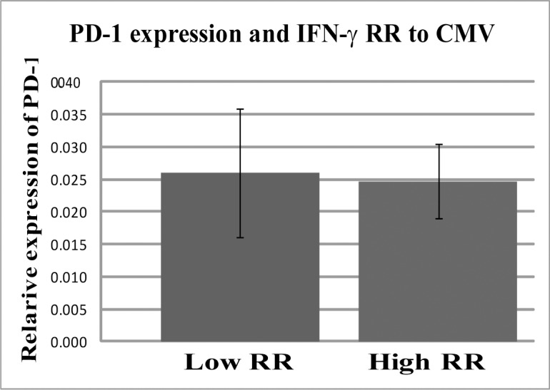 PD-1 expression in PBMC's of women with high and low IFN-γ relative response is similar. The expression of PD-1 in PBMC was performed by TaqMan Real time PCR of PD-1 and GUSB (see methods section). ∆Ct was calculated (average ∆Ct of PD-1minus the average ∆Ct of GUSB). Relative expression (2^(-∆Ct)±SE) values of women with high and low IFN-γ RR were compared by t -test.