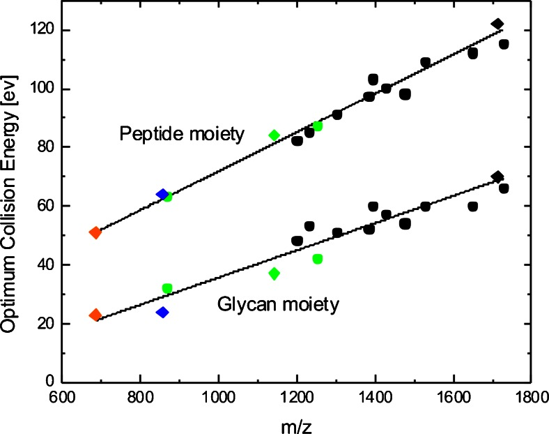 Correlation between precursor m/z and optimal collision energies. Synthetic glycopeptides (diamonds) were spiked into a mixture of glycopeptides (circles) enriched from a tryptic digest derived from a complex sample and analyzed via C18-RP-LC-ESI-Q-TOF tandem MS. For the [M + 5H] 5+ species and partially for the [M + 4H] 4+ species of the synthetic glycopeptides, values were obtained additionally by direct infusion. The optimal collision energies for peptide backbone and glycan moiety were determined based on GlycoQuest Score and peptide intensity coverage. [M + 5H] 5+ species are indicated in orange, [M + 4H] 4+ in blue, [M + 3H] 3+ in green, and [M + 2H] 2+ in black
