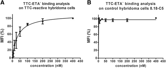 Dose-dependent binding analysis of the recombinant fusion protein TTC-ETA' on hybridoma cells. Various concentrations (1–400 nM) of TTC-ETA' were used to determine a dose-dependent binding activity on TTC-reactive hybridoma cell line 5E4 ( a ) and to exclude specific binding to the control hybridoma cell line 8.18-C5 ( b ). The detection of bound protein was carried out by flow cytometry using a Penta-His Alexa Fluor 488 Conjugate antibody. Measurements were performed in triplicates (n = 3); error bars indicate SD. The recombinant TTC-ETA' exhibits a dosedependent binding on the target hybridoma cell line 5E4, whereas no binding could be determined on the control hybridoma cell line 8.18-C5