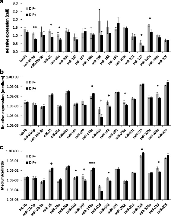 Quantitative PCR results of miRNAs in differentiated and undifferentiated BMECs. a : Cellular miRNAs of BMECs. b : miRNAs in BMEC culture media. c : The miRNA expression ratio of medium/cells. + P