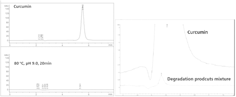 The HPLC analysis of curcumin and its degradation products mixture and the amplified figure. The samples were subjected to Agilent Extend-C18 column, with an eluting solution (MeOH: H 2 O: HAc = 75: 25: 0.5, 1.0 mL/min) and the detection wavelength of 430 nm.