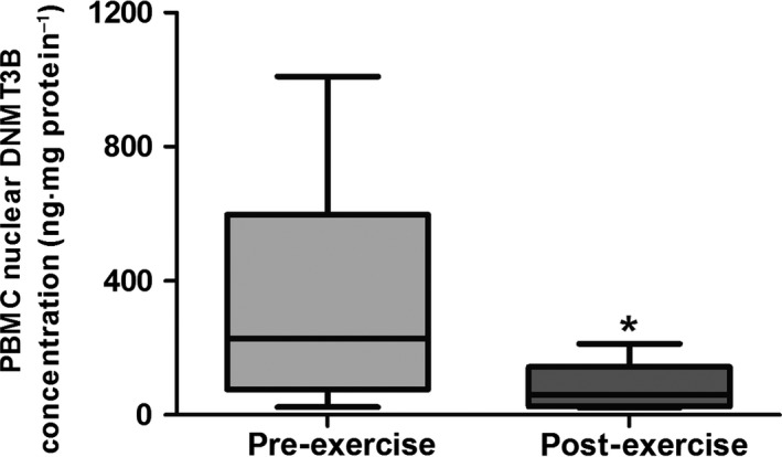 Mean (±95% CI ; ±min./max.) peripheral blood mononuclear cell ( <t>PBMC</t> ) nuclear concentration of <t>DNA</t> methyltransferase 3B ( DNMT 3B) following stimulation with pre‐ and post‐exercise plasma. A paired sample t ‐test was used to test significance (* P