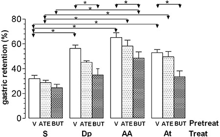 Gastric retention (%) of a saline test meal provided to rats by gavage. The rats were pretreated (Pretreat) iv with vehicle (V), 30 mg/kg atenolol (ATE), or 25 mg/kg butoxamine (BUT) 15 min before iv treatment (Treat) with saline (S), 240 µmol/kg dipyrone (Dp), 4-aminoantipyrine (AA), or antipyrine (At). The test meal was administered 10 min after treatment. Data are reported as means±SE for 6 animals per group. *P