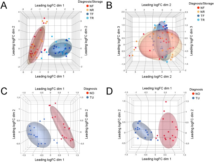 Multidimensional scaling (MDS) analysis of gene expression data. MDS analysis based on all commonly detected genes shows that samples segregate by diagnosis (A) and not by storage condition (B). Distances correspond to leading log-fold-changes between each pair of samples. MDS based on differentially expressed genes demonstrates less within-group variance compared to MDS with all detected genes in the RNAlater ® (C) and FFPE (D) datasets. NF : Normal , FFPE; NR : Normal , RNAlater ® ; TF : Tumor , FFPE; TR : Tumor , RNAlater ® . NO = Normal; TU = Tumor .