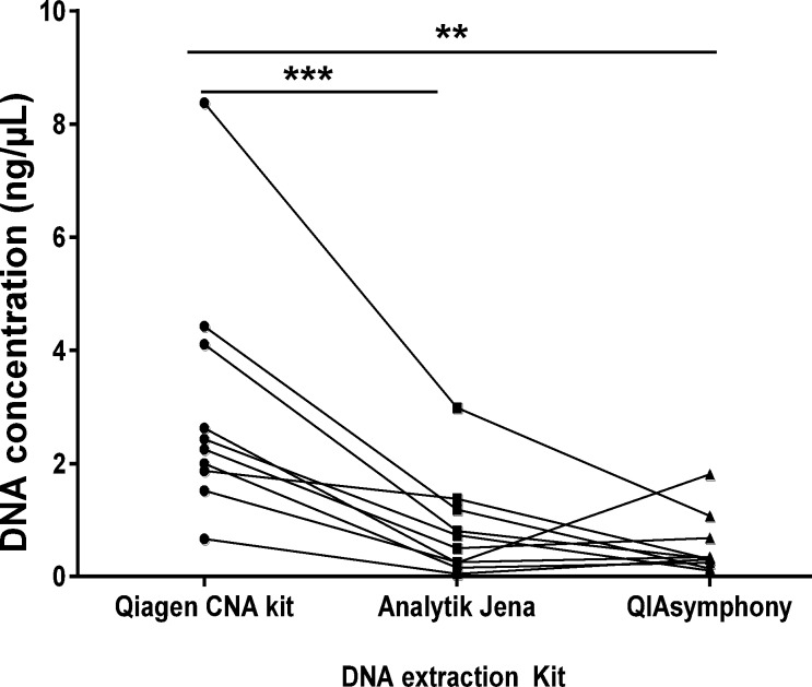 DNA extraction kit comparison. Equal volumes of plasma (2 mL) from 10 NSCLC patients were processed using three different DNA extraction methods: QIAamp Circulating Nucleic Acid Kit (Qiagen CNA Kit); PME free-circulating DNA Extraction Kit (Analytik Jena) and the DSP Virus/Pathogen Midi Kit performed on QIAsymphony (QIAsymphony). DNA was measured by qPCR using the ABI TaqMan® RNase P Detection Reagent Kit. Results are displayed for each patient. Statistical analysis was performed using a paired Student's t-test where; **p