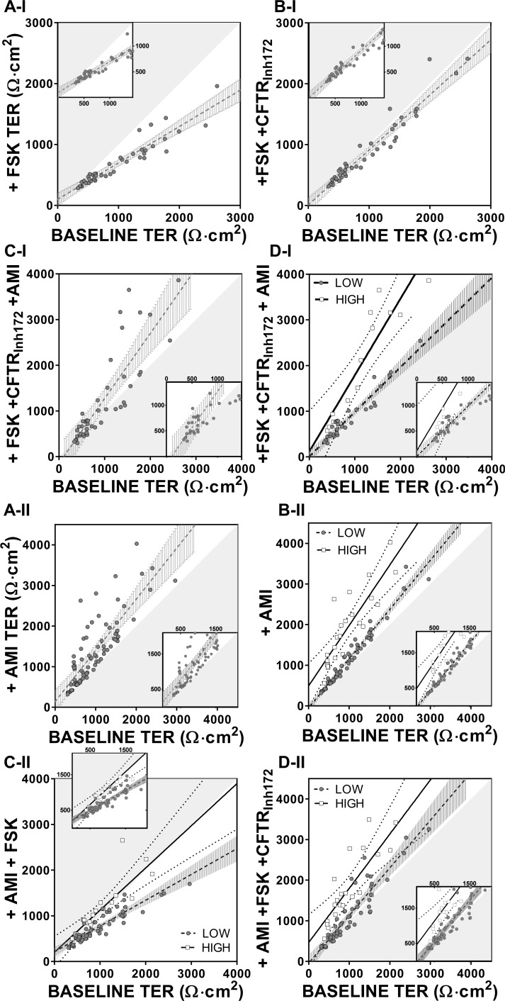 Drug induced effect on TER with respect to the initial baseline. TER values at baseline are plotted against values obtained after the cumulative addition of the different drugs. The hypotenuse of the shaded triangular area represents the line of identity, while magnifications are shown in the box inserts. (A-I) The initial baseline TER values (closed grey circles) are plotted against the values obtained after addition of FSK (n = 44), (B-I) FSK+CFTR Inh172 (n = 44) and (C-I) FSK+CFTR Inh172 +AMI (n = 44); line of regression is shown as a dashed line with 99% CI (grey vertical bars). In D-I same data as in C-I showing two distinct populations of amiloride responders designated as LOW (closed grey circles-black dashed regression line +99% CI vertical bars, n = 31) and HIGH (open squares, black regression line +99% CI dotted line, n = 13). (A-II) The initial baseline TER values (closed grey circles) are plotted against the values obtained after addition of amiloride; line of regression is shown as a dashed line with 99% CI (grey vertical bars). In B-II same data as in A-II showing two distinct populations designated as LOW (n = 57) and HIGH (n = 24) amiloride responders. Changes in TER with cumulative drug addition of (C-II) AMI+FSK (LOW n = 56, HIGH n = 24) and (D-II) AMI+FSK+CFTR Inh172 (LOW n = 56, HIGH n = 21). Additional regression and statistical analysis data are shown in Table B in S1 File .