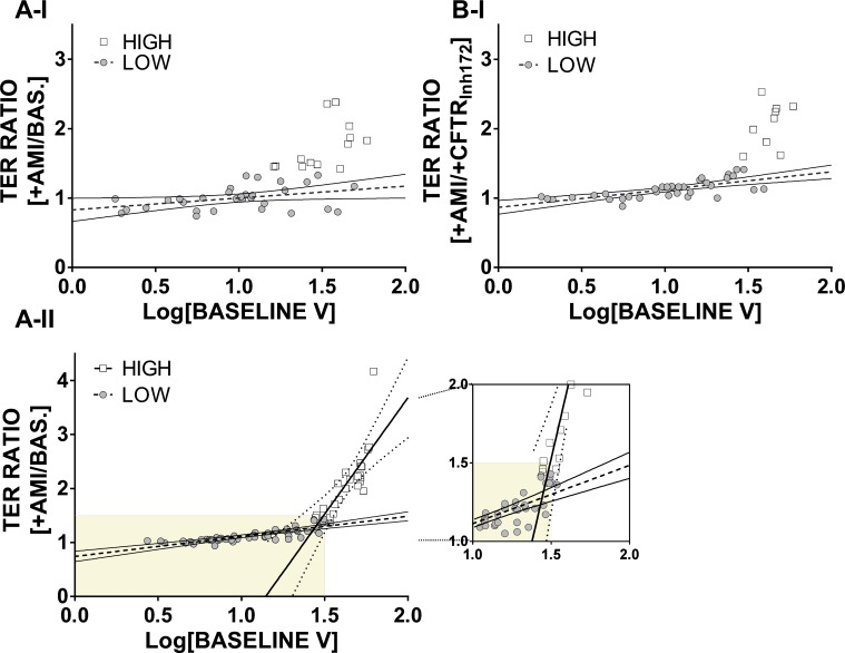 Relationship between baseline voltage and response of TER after amiloride addition. Logarithm of baseline V plotted against ratio of TER upon amiloride addition in drug regime I, applying the initial baseline (A-I), or the rolling baseline approach (B-I). In drug regime II (A-II), grouping produced a significant difference between the two groups (LOW, n = 57; HIGH, n = 24). For both drug regimes, grouping was performed as in Figs 5 and 6 . Additional regression and statistical analysis data are shown in Table D, S1 File .