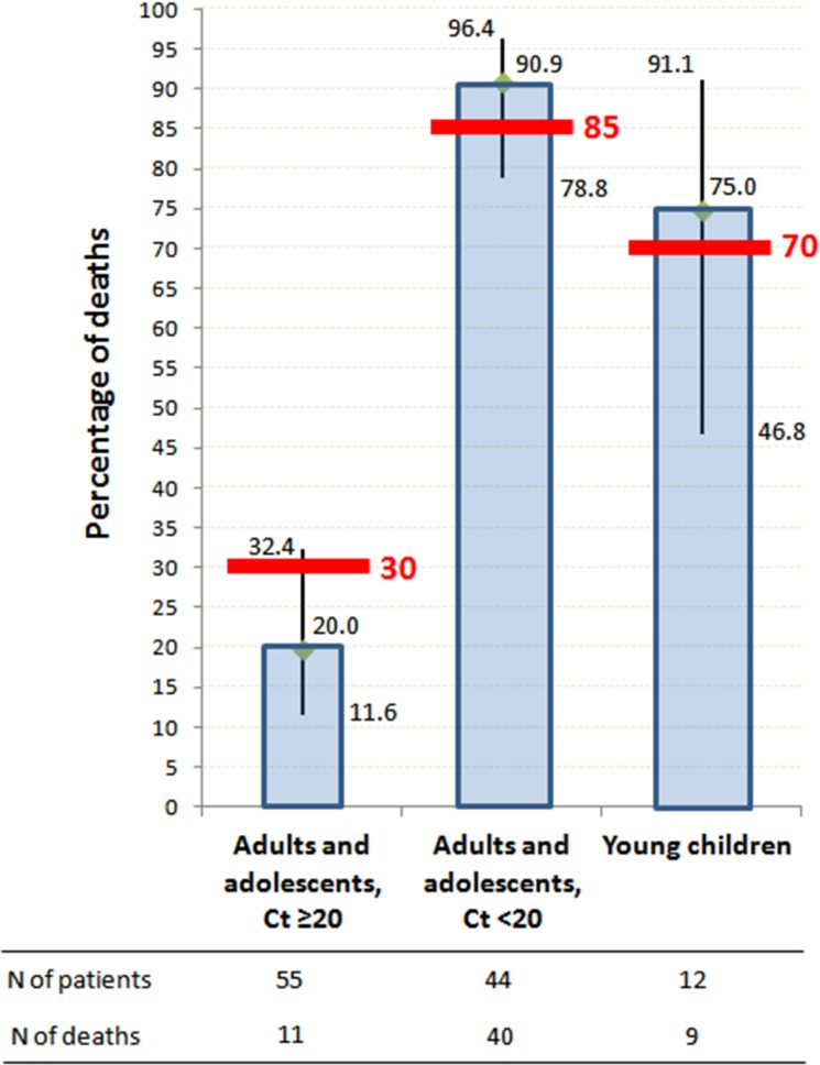 JIKI trial mortality, according to age and baseline <t>RT-PCR</t> Ct value. Histograms represent mortality percentages. Vertical bars represent 95% confidence intervals. Red bars represent target values. The RT-PCR assay was conducted using the <t>RealStar</t> Filovirus Screen RT-PCR Kit 1.0 (Altona Diagnostics).