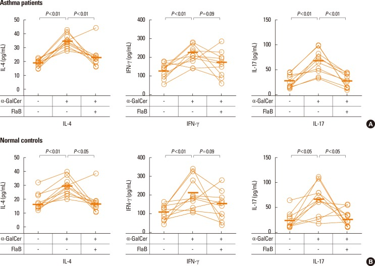 IL-4, IFN-γ, and IL-17 production from α-GalCer-stimulated iNKT cells following FlaB treatment of PBMC cultures from asthma patients and healthy controls. FlaB treatment and α-GalCer stimulation were performed as described in Fig. 1 . Cytokines in supernatants were measured by using ELISA. (A) Cytokine production in cells from asthma patients (n=10). (B) Cytokine production in cells from healthy controls (n=10). A Wilcoxon test was performed. Horizontal bars represent the median.