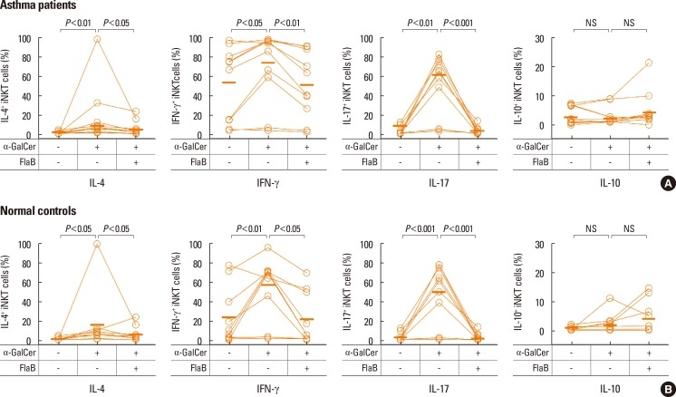 Intracellular IL-4, IFN-γ, IL-17, and IL-10 production of α-GalCer-stimulated iNKT cells following FlaB treatment in PBMC cultures from asthma patients and healthy controls. FlaB treatment and α-GalCer stimulation were performed as described in Fig. 1 . Intracellular cytokines were measured using flow cytometry. (A) Intracellular cytokine production in cells from asthma patients (n=10). (B) Intracellular cytokine production in cells from healthy controls (n=10). A Wilcoxon test was performed. Horizontal bars represent the median. NS, not significant.