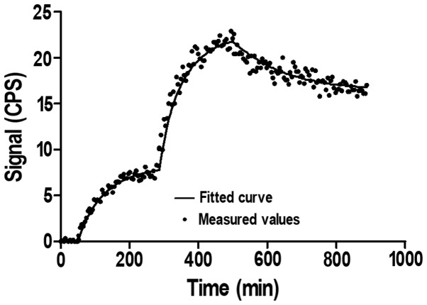 Representative LignadTracer sensorgram of 89 Zr-DFO-ZEGFR:2377 binding to EGFR-expressing A431 cells. Uptake curves were recorded at 0.33 and 1 nM.