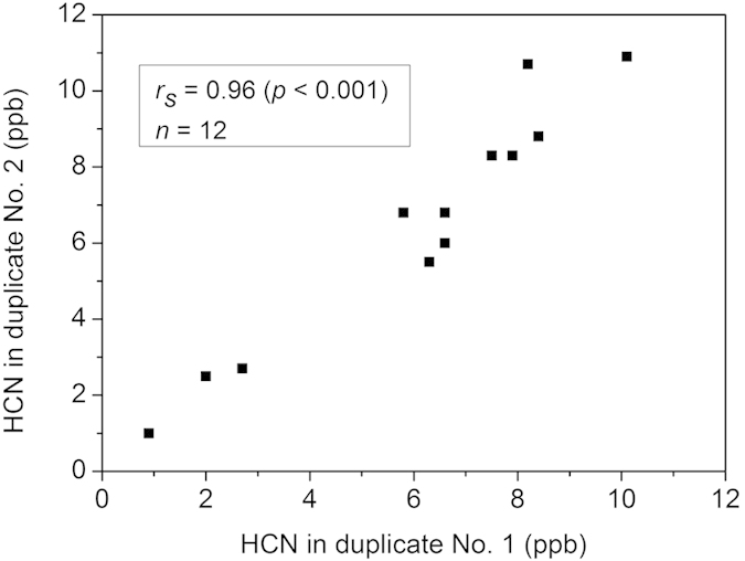 Correlation between duplicate samples in HCN offline headspace measurements of P. gingivalis strains. One data point (▪) represents the HCN concentrations obtained from duplicate No. 1 (horizontal axis) and No. 2 (vertical axis). Each strain was measured at 24, 48 and 72 hours, hence, there were three data points for each strain, and a total of 12 points for all four strains. A strong correlation ( r s = 0.96 and p