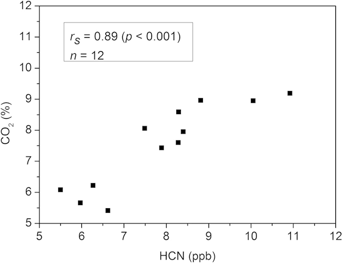 Correlation between HCN and CO 2 concentrations of P. gingivalis ATCC 33277 and W50. Data points (▪) represent the concentration of HCN (horizontal axis) and CO 2 (vertical axis) determined from one plate at a certain time point. Since each strain was measured in duplicate and at 24, 48 and 72 hours, each strain has six data points. In total, there are 12 data points for two reference strains, P. gingivalis ATCC 33277 and W50. A strong correlation ( r s = 0.89 and p