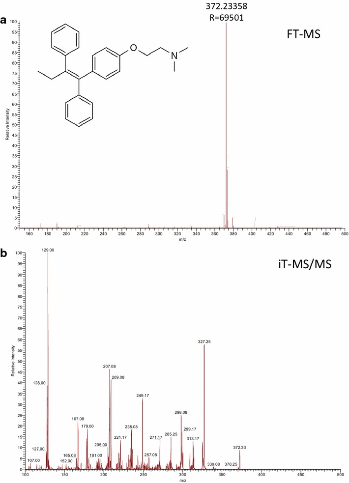 Ionization characteristics of tamoxifen (0.1 mg/mL in water) as measured with 3.5 mg/mL CHCA on a stainless steel MALDI target plate. a A full mass spectrum of tamoxifen obtained at 60,000 resolution using the Orbitrap mass analyzer and b a tandem mass spectrum of tamoxifen isolating the m/z 372.23 and CID fragmented in the linear ion trap mass analyzer