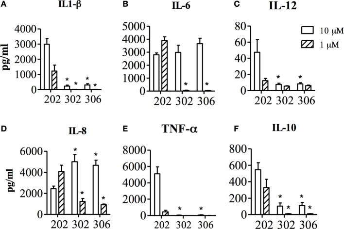 Concentration of IL1-β (A) , IL-6 (B) , IL-12 (C) , IL-8 (D) , TNF-α (E) and IL-10 (F) in the supernatant of human PBMCs, after 24 h stimulation with TMX-202, TMX-302 or TMX-306 at 1 or 10 μM. Data are presented as mean ± SEM from n = 6.