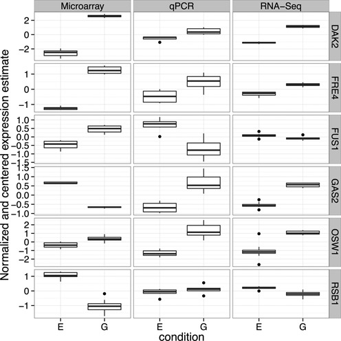 Boxplots comparing the normalized and centered expression values of microarrays, RNA-Seq and qPCR of the six genes for which microarray and qPCR most disagreed. This shows that in many cases, microarray measurements were very consistent between biological, technical and chip replicates. This suggests that the problem is not variation at low-intensity microarray measurements, but rather bias.