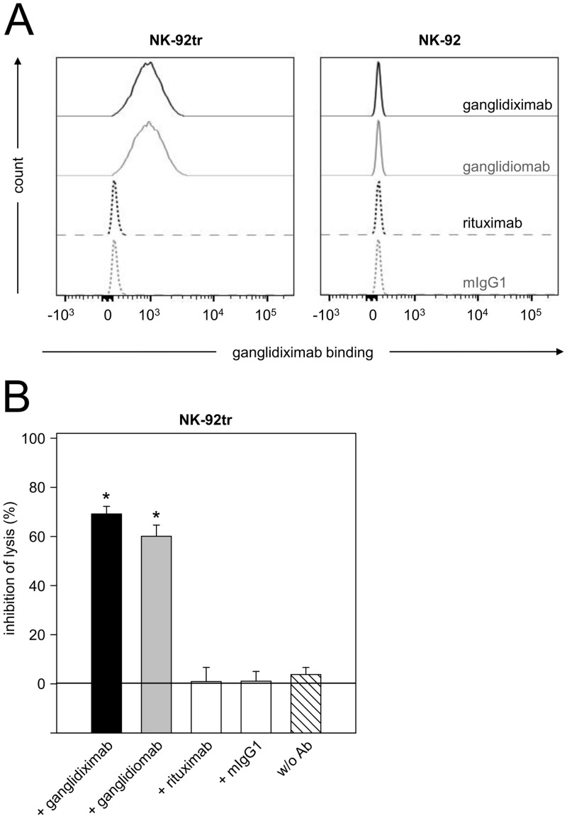 Binding of ganglidiximab to NK-92tr and ganglidiximab-dependent inhibition of NK-92tr-mediated GD 2 -specific cytotoxicity against NB. ( A ) Binding of ganglidiximab to NK-92tr expressing a GD 2 -specific chimeric antigen receptor was analyzed by flow cytometry. Cells were stained with chimeric ganglidiximab (black solid line), murine anti-Id ganglidiomab (positive control; grey solid line), chimeric rituximab (isotype control; black dashed line) or murine IgG1 (isotype control; grey dashed line) followed by incubation with biotinylated ch14.18/CHO and PE-labeled streptavidin. Staining of the parental NK-92 cell line lacking GD 2 -specific CAR expression was further included as negative control. Results from one representative experiment are shown. ( B ) Inhibition of GD 2 -specific NK-92tr-mediated NB cell lysis (w/o Ab; white-striped column) was analyzed after pre-incubation with excess of ganglidiximab (black column) using a calcein-AM-based cytotoxicity assay. Murine anti-Id ganglidiomab served as a positive control (grey column). Rituximab (white column) and murine IgG1 (white column) were utilized as negative controls. Results are expressed as percentage of lysis inhibition (mean values ± SEM) of two independent experiments performed using six replicates. One-way ANOVA on ranks followed by appropriate post hoc comparison test; * P 0.05 vs . w/o Ab.
