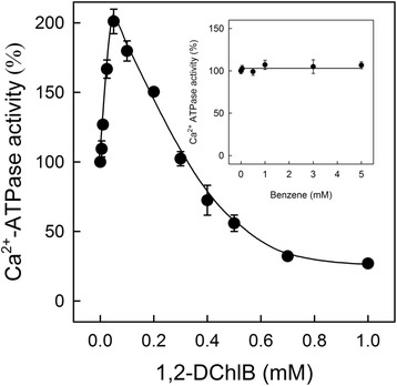 Effect of 1,2-DCB and benzene on the initial rates of ATP hydrolysis supported by A23187. The reaction was performed in a buffer containing 20 mM Mops, pH 7.0, 80 mM KCl, 5 mM MgCl2, 1 mM EGTA, 0.967 mM <t>CaCl2,</t> and 1.5 μM A23187. The reaction was conducted by adding 0.01 mg/ml of SR vesicles with different concentrations of 1,2-DCB (mM) or benzene (mM). First data point corresponds to Ca 2+ -ATPase activity without DCB (control) and it was ~2.6 ± 0.05 μmol P i /mg∙min