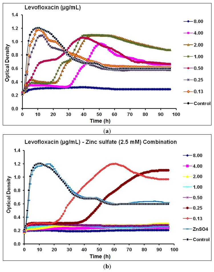 Real-time data showing the effect of ( a ) Levofloxacin alone (0.13–8.00 µg/mL) and ( b ) Levofloxacin (0.13–8.00 µg/mL) in combination with zinc sulfate (2.5 mM) on P . aeruginosa CCIN34519 biofilm as monitored by the Bioscreen C over 96 h. Control represents cation adjusted Mueller Hinton II broth (CAMH) while, ZnSO 4 indicates CAMH broth supplemented with 2.5 mM zinc sulfate.
