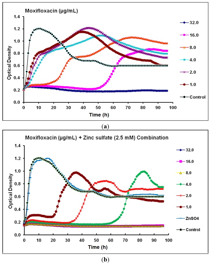 Real-time data showing the effect of ( a ) Moxifloxacin alone (1.0–32.0 µg/mL) and ( b ) Moxifloxacin (1.0–32.0 µg/mL) in combination with zinc sulfate (2.5 mM) on P . aeruginosa CCIN34519 biofilm as monitored by the Bioscreen C over 96 h. Control represents cation adjusted Mueller Hinton II broth (CAMH) while, ZnSO 4 indicates CAMH broth supplemented with 2.5 mM zinc sulfate.