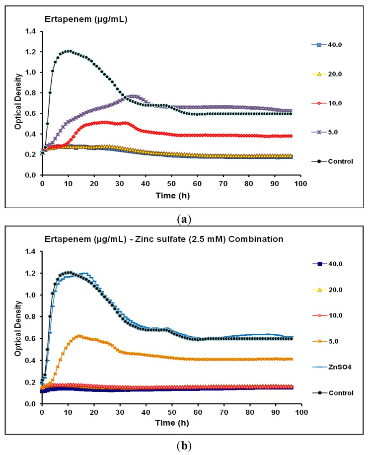Real-time data showing the effect of ( a ) Ertapenem alone (5.0–40.0 µg/mL) and ( b ) Ertapenem (5.0–40.0 µg/mL) in combination with zinc sulfate (2.5 mM) on P . aeruginosa CCIN34519 biofilm as monitored by the Bioscreen C over 96 h. Control represents cation adjusted Mueller Hinton II broth (CAMH) while, ZnSO 4 indicates CAMH broth supplemented with 2.5 mM zinc sulfate.