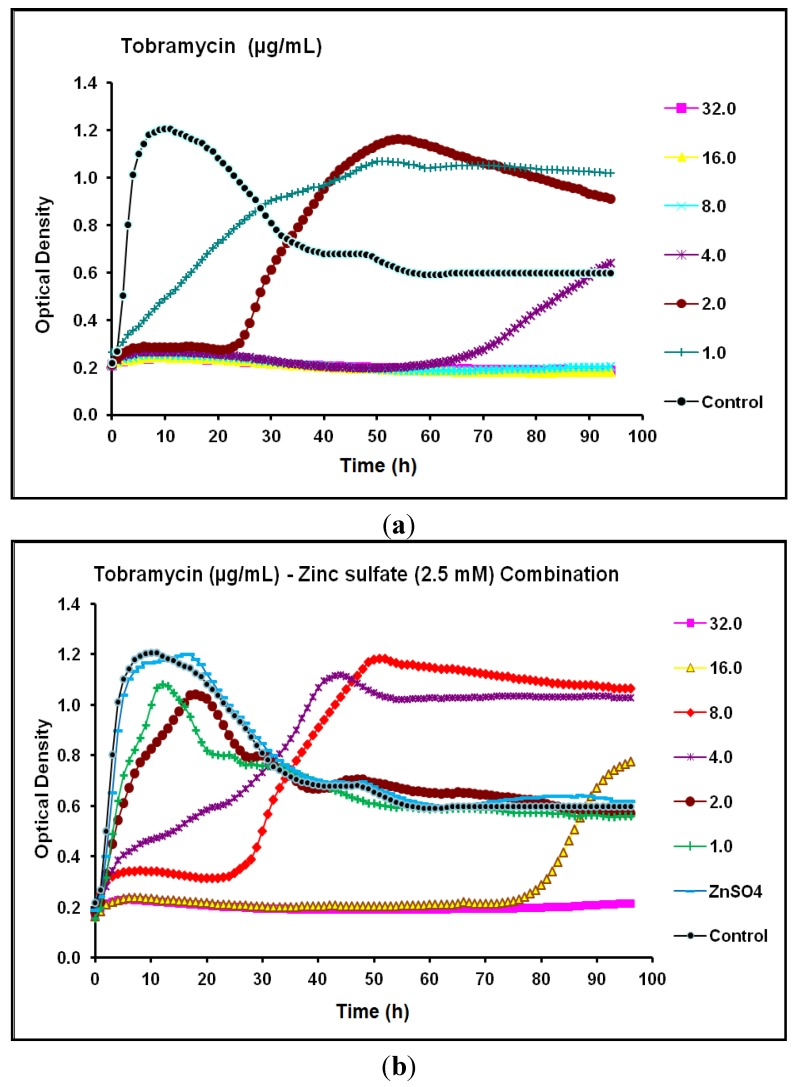 Real-time data showing the effect of ( a ) Tobramycin alone (1.0–32.0 µg/mL) and ( b ) Tobramycin (1.0–32.0 µg/mL) in combination with zinc sulfate (2.5 mM) on P . aeruginosa <t>CCIN34519</t> biofilm as monitored by the Bioscreen C over 96 h. Control represents cation adjusted Mueller Hinton II broth <t>(CAMH)</t> while, ZnSO 4 indicates CAMH broth supplemented with 2.5 mM zinc sulfate.