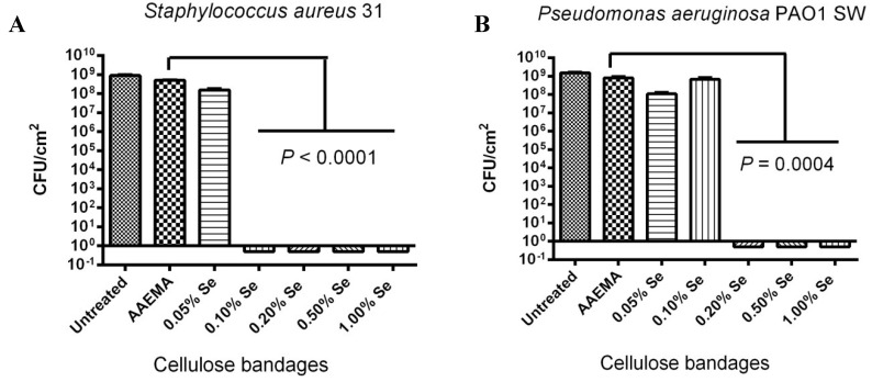 Dose response of an organo-selenium coated bandage on the inhibition of bacterial biofilm formation. The colony forming unit (CFU) determination is for a 1 cm 2 bandage in 1 mL of solution. ( A ) S. aureus 31; ( B ) P. aeruginosa PAO1 SW.