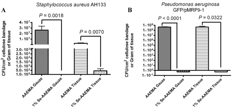 In vivo inhibition of a S. aureus AH1333 bacterial biofilm in both the bandage and underlying tissue. The CFU assay is for a 1 cm 2 bandage or per gram of tissue.