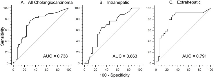 Receiver operating characteristic (ROC) curve analysis of CEACAM6 to evaluate presence of cholangiocarcinoma. The ROC analysis of all cholangiocarcinomas is depicted by graph A. with a resultant Area Under the Curve (AUC) of 0.738. Graphs B and C respectively illustrate the intrahepatic and extrahepatic subtypes with corresponding AUCs of 0.663 and 0.791.