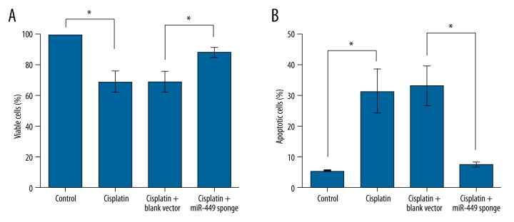 Inhibiting miR-449 promotes NRK-52E cell viability and suppresses cell apoptosis induced by cisplatin. MTT and flow cytometry were used to detect cell viability ( A ) and cell apoptosis ( B ), respectively, at 48 h after transfection (n=5). Cisplatin treatment inhibits cell viability and promotes cell apoptosis, which is abrogated by miR-449 sponge. * P