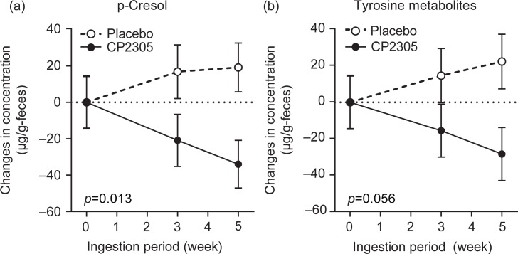 Changes in the concentrations of fecal p-cresol and tyrosine metabolites throughout the trial. (a) Changes in the concentrations of p-cresol in the stool samples. (b) Changes in the concentrations of fecal tyrosine metabolites, which reflect the sum of the concentrations of phenol, 4-ethylphenol and p-cresol.