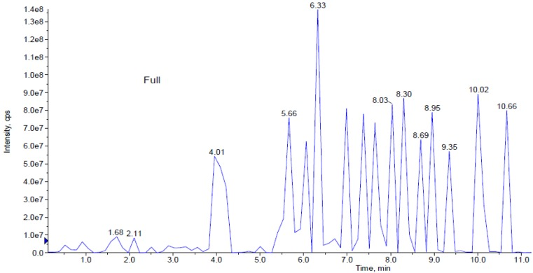 This figure represents peaks extracted from the aqueous extract from 0.0 to 11.0 min. Further analysis of LCMS/MS QTrap with an adaptive data dependent gradient program, it was revealed to be phenolic compounds and fatty acid derivatives.