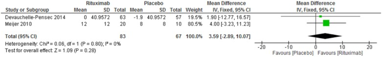 <t>Rituximab</t> X Placebo. Meta-analysis of the outcome Schimer test at week 24.