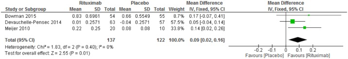 Rituximab X Placebo. Meta-analysis of the outcome salivary flow rate at week 24.